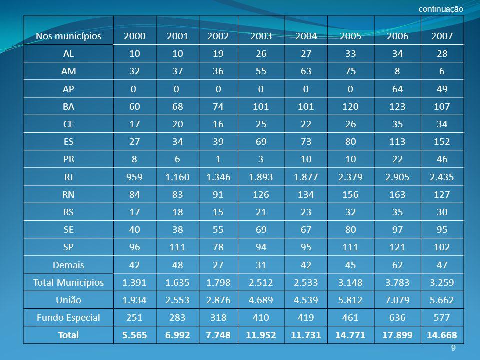continuação Nos municípios. 2000. 2001. 2002. 2003. 2004. 2005. 2006. 2007. AL. 10. 19. 26.