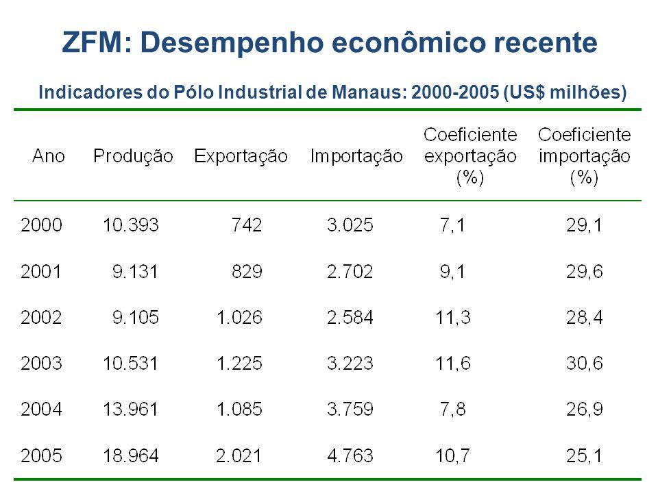 ZFM: Desempenho econômico recente