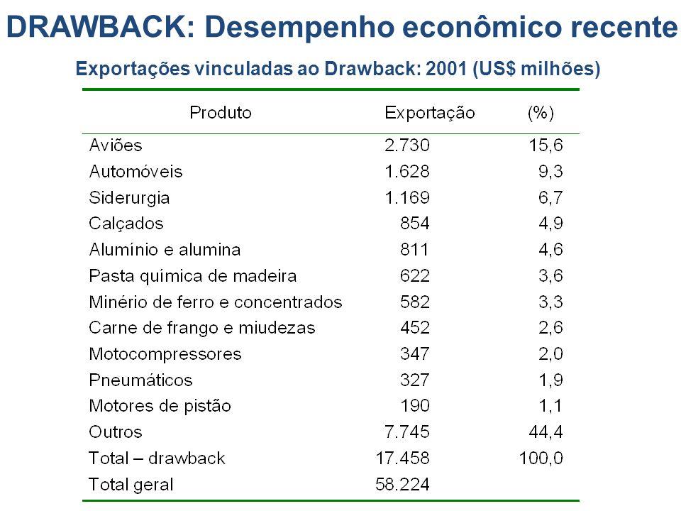 DRAWBACK: Desempenho econômico recente
