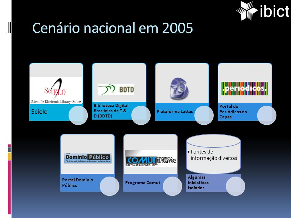 Cenário nacional em 2005 Scielo
