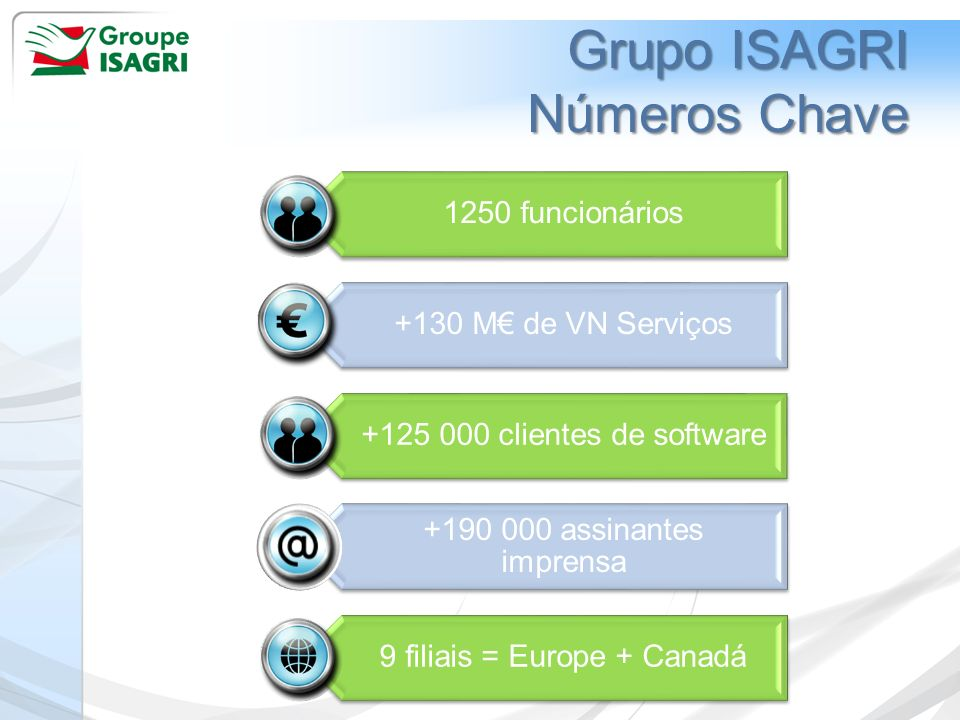 Grupo ISAGRI Números Chave