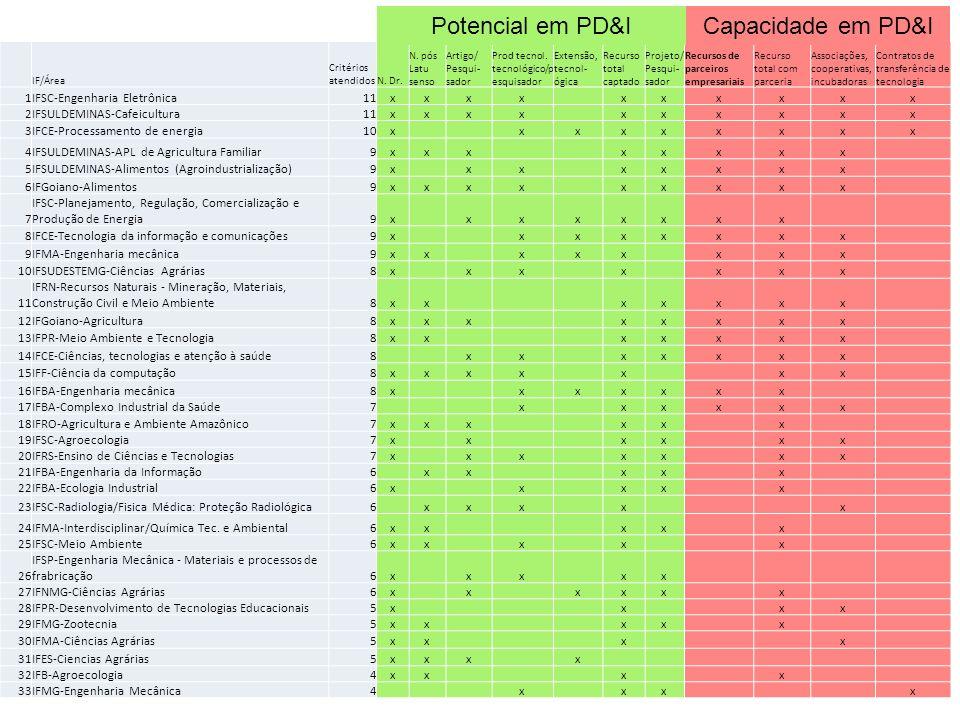 Potencial em PD&I Capacidade em PD&I 1 IFSC-Engenharia Eletrônica 11 x
