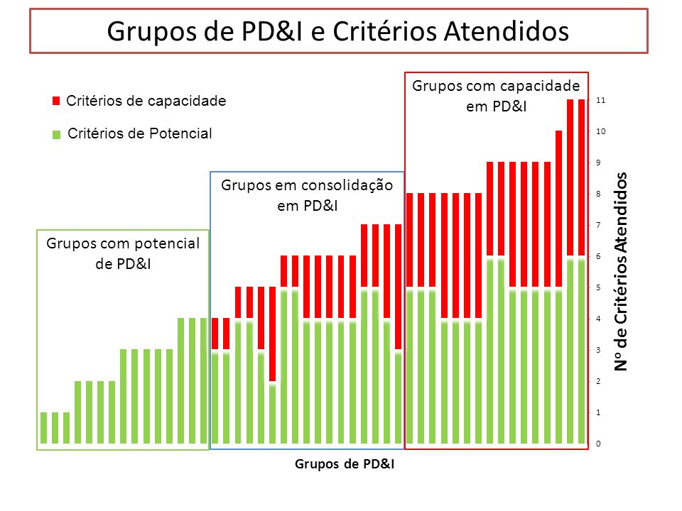 Grupos de PD&I e Critérios Atendidos