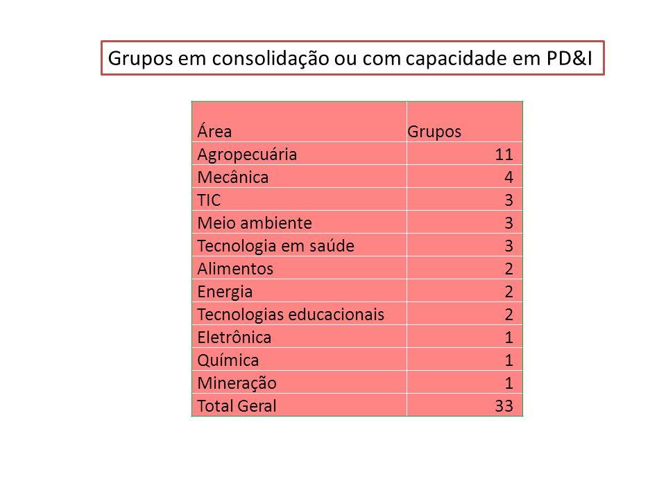 Grupos em consolidação ou com capacidade em PD&I