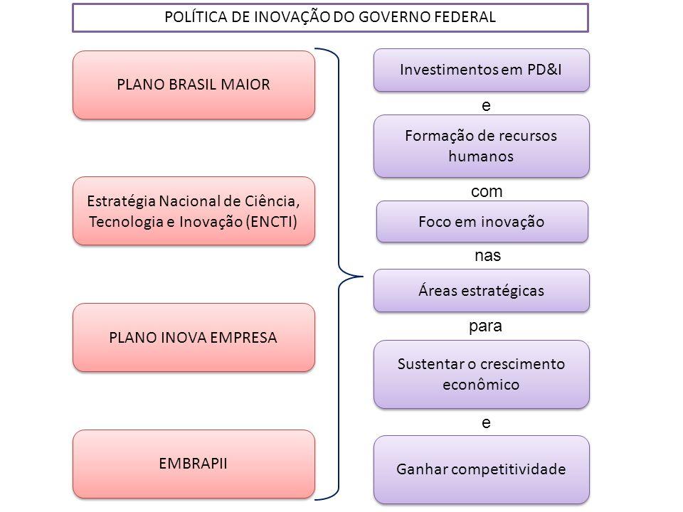 POLÍTICA DE INOVAÇÃO DO GOVERNO FEDERAL
