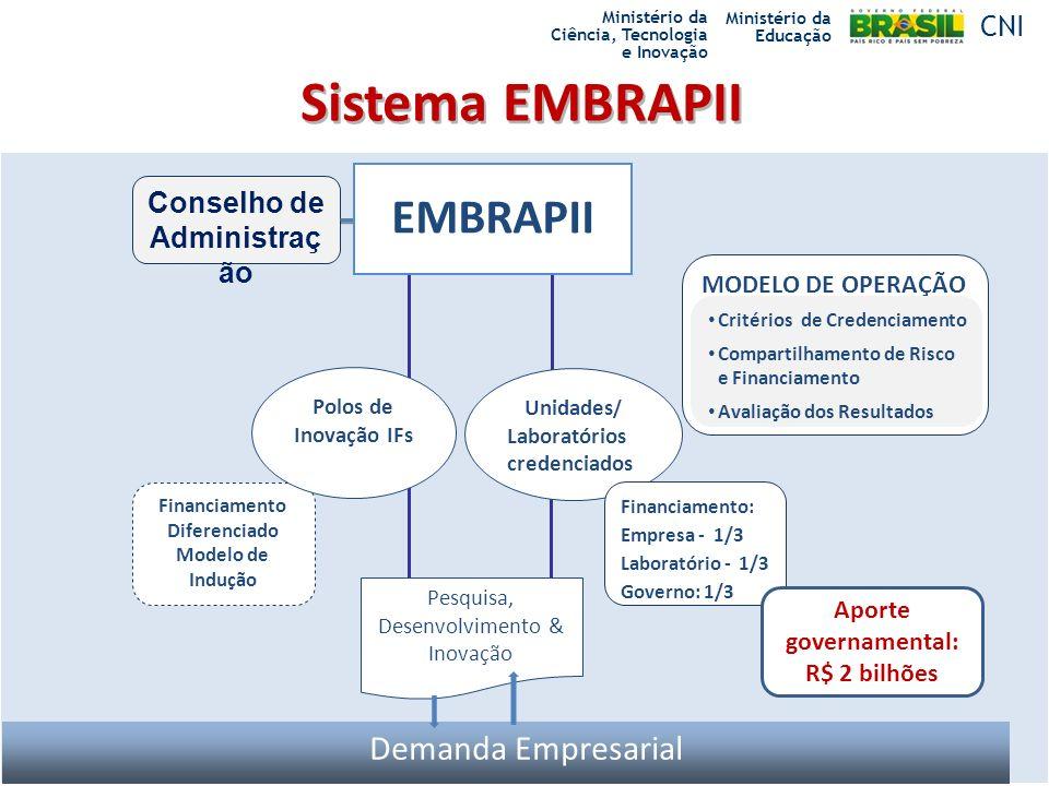 EMBRAPII Sistema EMBRAPII EMBRAPII Demanda Empresarial CNI