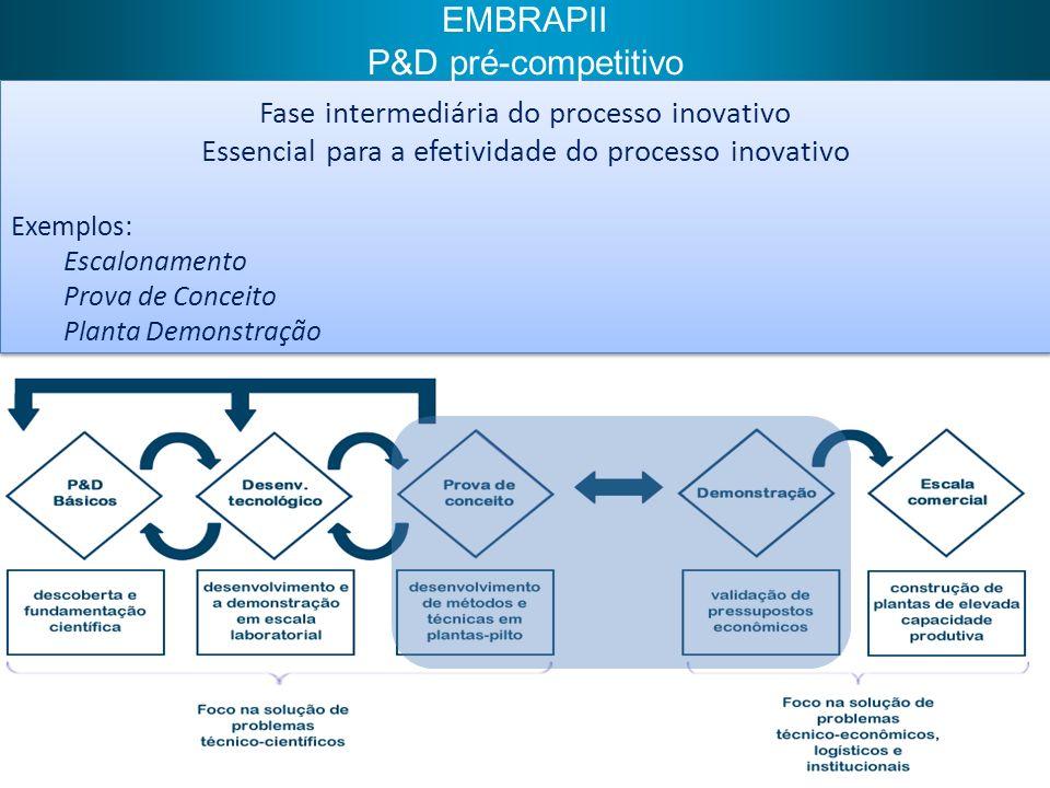 EMBRAPII P&D pré-competitivo Fase intermediária do processo inovativo
