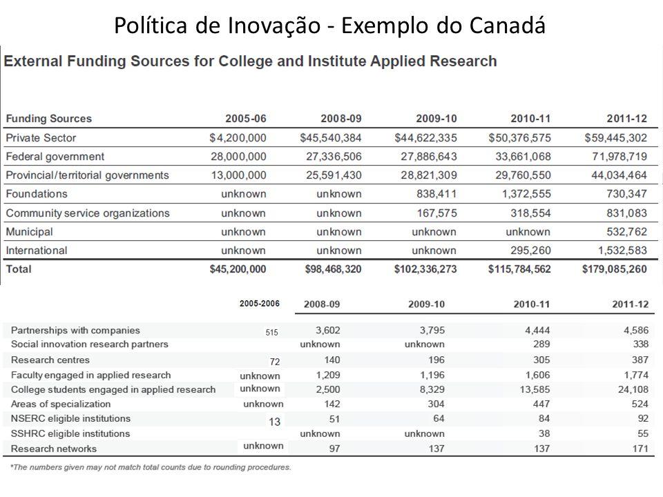 Política de Inovação - Exemplo do Canadá