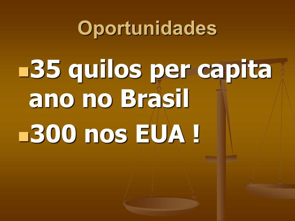 35 quilos per capita ano no Brasil 300 nos EUA !
