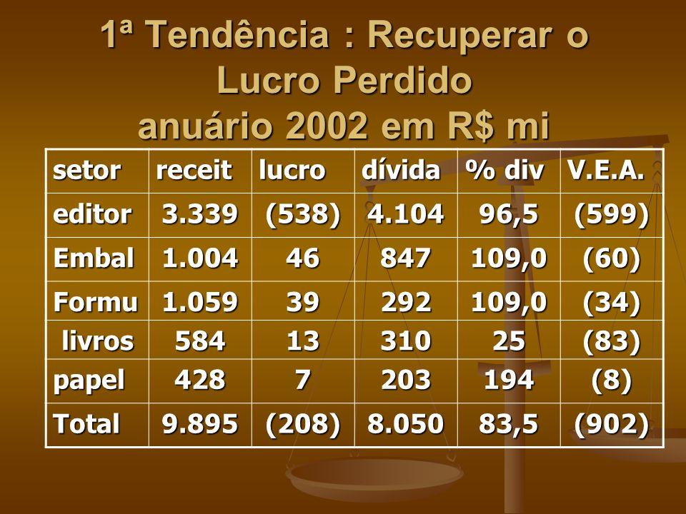 1ª Tendência : Recuperar o Lucro Perdido anuário 2002 em R$ mi