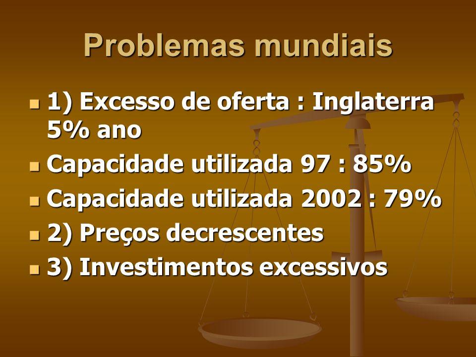 Problemas mundiais 1) Excesso de oferta : Inglaterra 5% ano