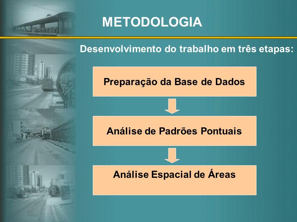 METODOLOGIA Desenvolvimento do trabalho em três etapas: