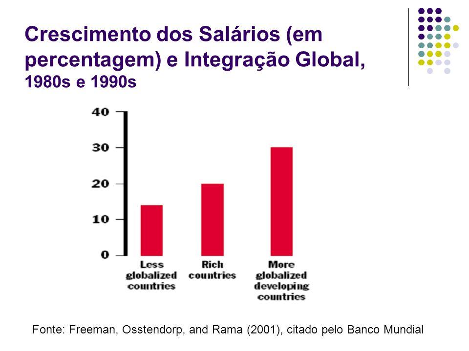 Crescimento dos Salários (em percentagem) e Integração Global, 1980s e 1990s