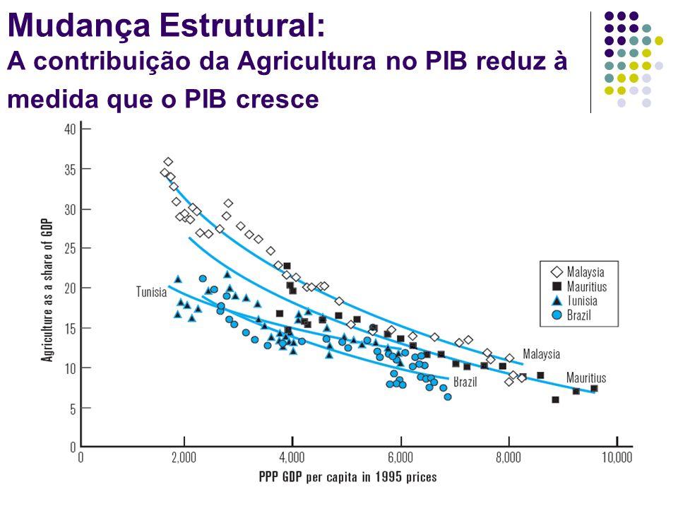 Mudança Estrutural: A contribuição da Agricultura no PIB reduz à medida que o PIB cresce