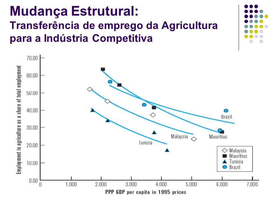 Mudança Estrutural: Transferência de emprego da Agricultura para a Indústria Competitiva