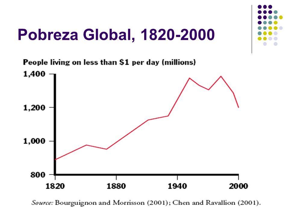 Pobreza Global, 1820-2000