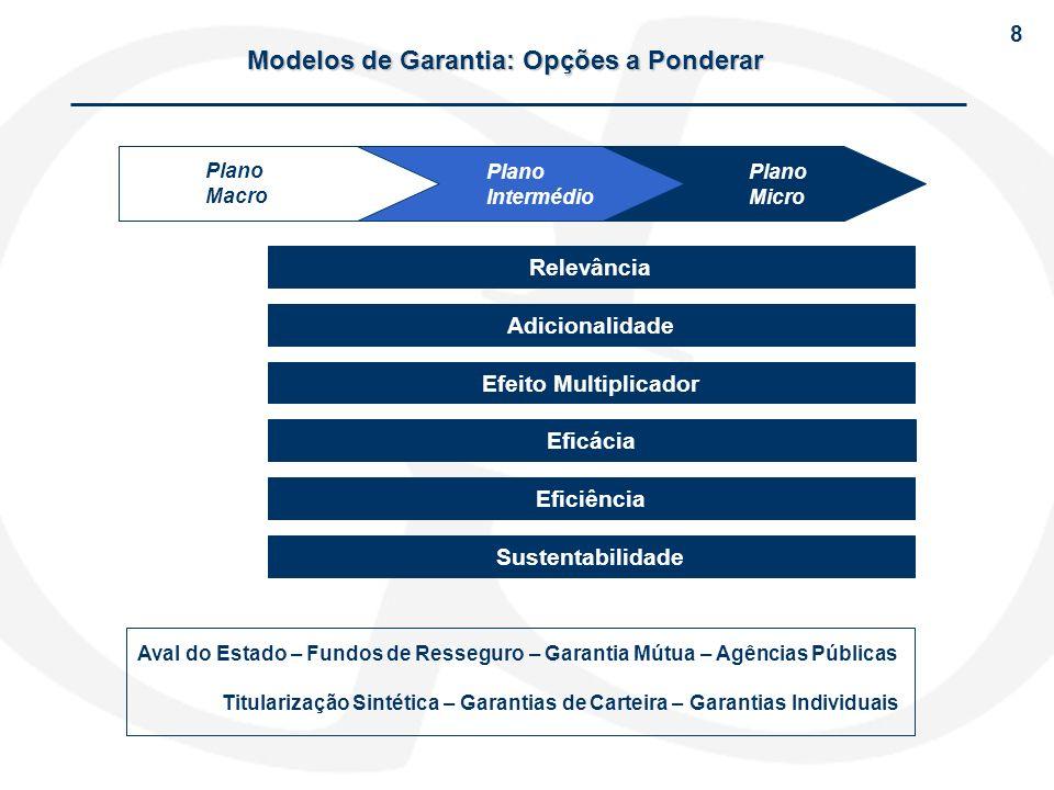 Modelos de Garantia: Opções a Ponderar