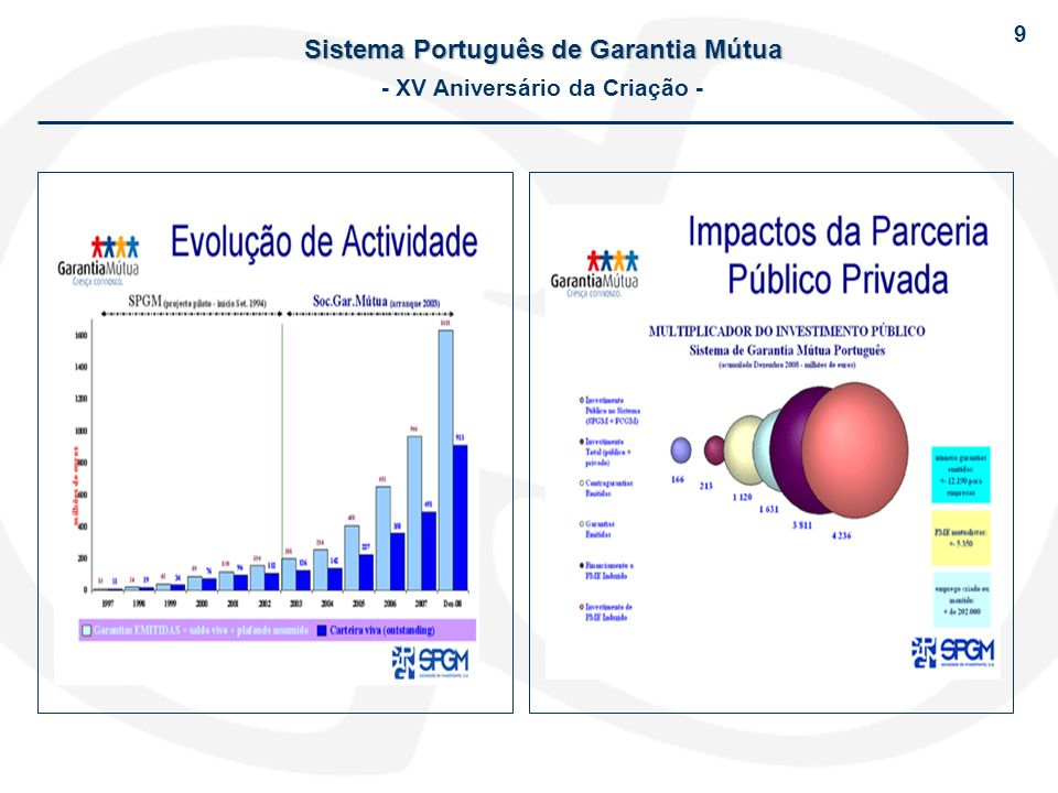 Sistema Português de Garantia Mútua - XV Aniversário da Criação -