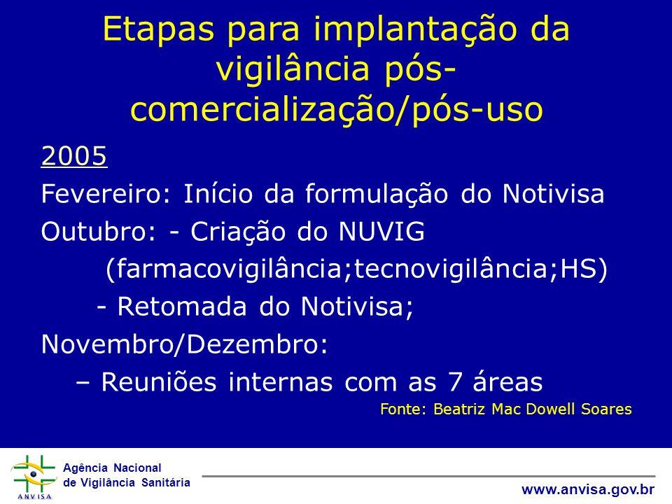 Etapas para implantação da vigilância pós-comercialização/pós-uso