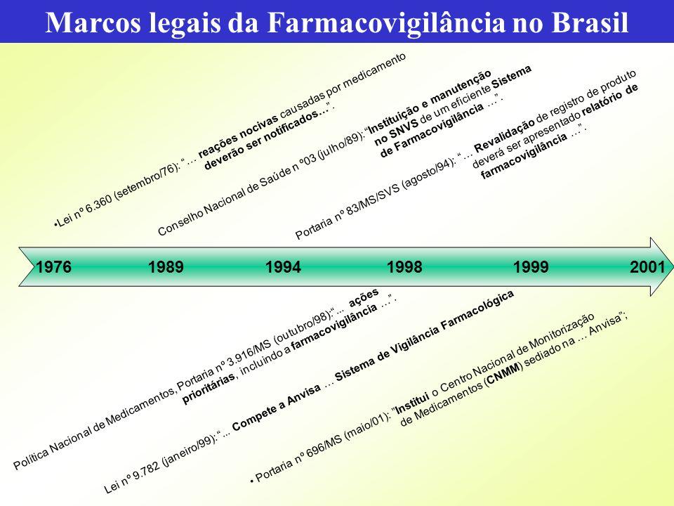 Marcos legais da Farmacovigilância no Brasil