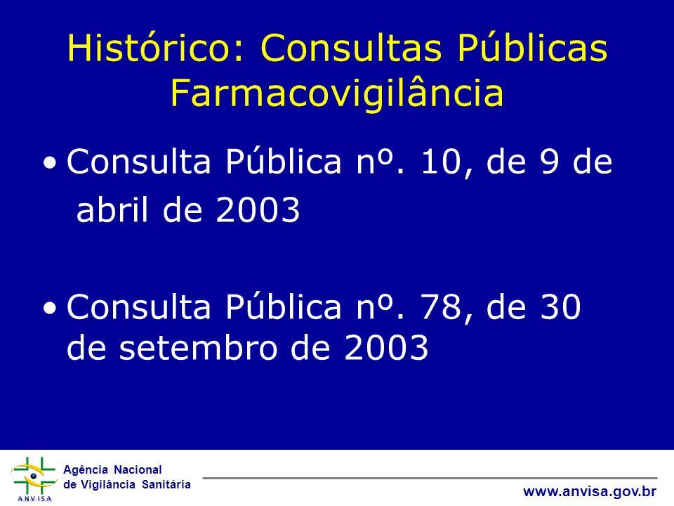 Histórico: Consultas Públicas Farmacovigilância