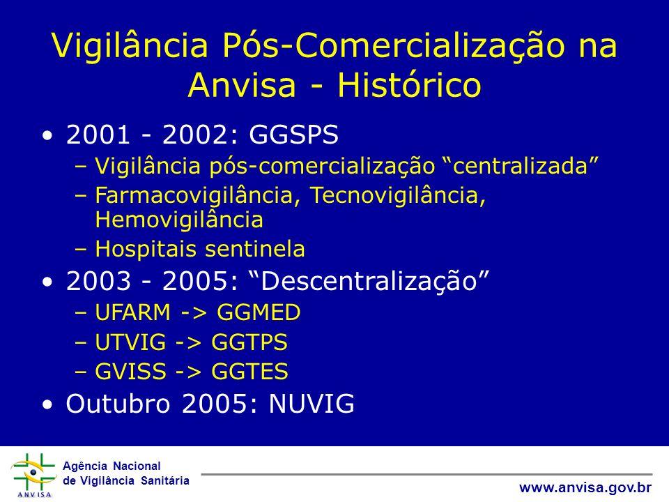 Vigilância Pós-Comercialização na Anvisa - Histórico
