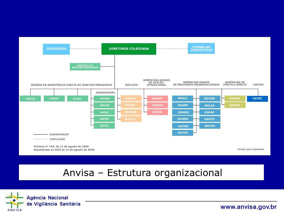Anvisa – Estrutura organizacional