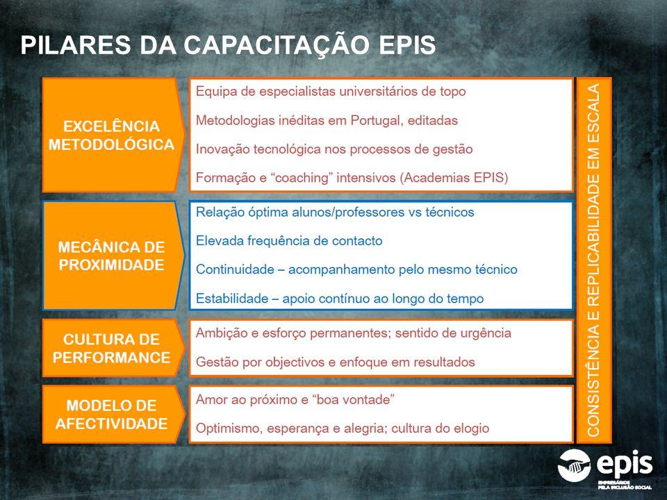 PILARES DA CAPACITAÇÃO EPIS