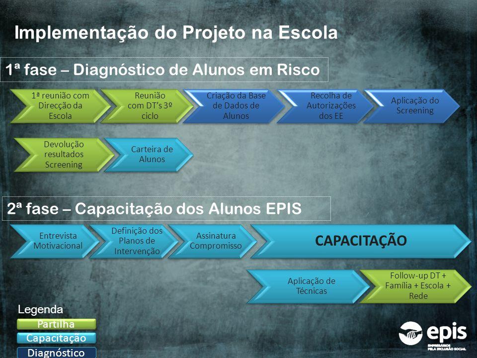 Implementação do Projeto na Escola