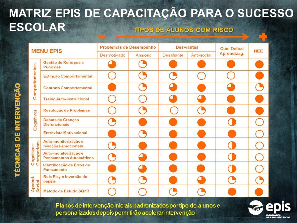 TIPOS DE ALUNOS COM RISCO TÉCNICAS DE INTERVENÇÃO