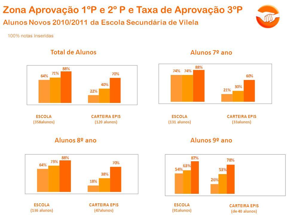 Zona Aprovação 1ºP e 2º P e Taxa de Aprovação 3ºP