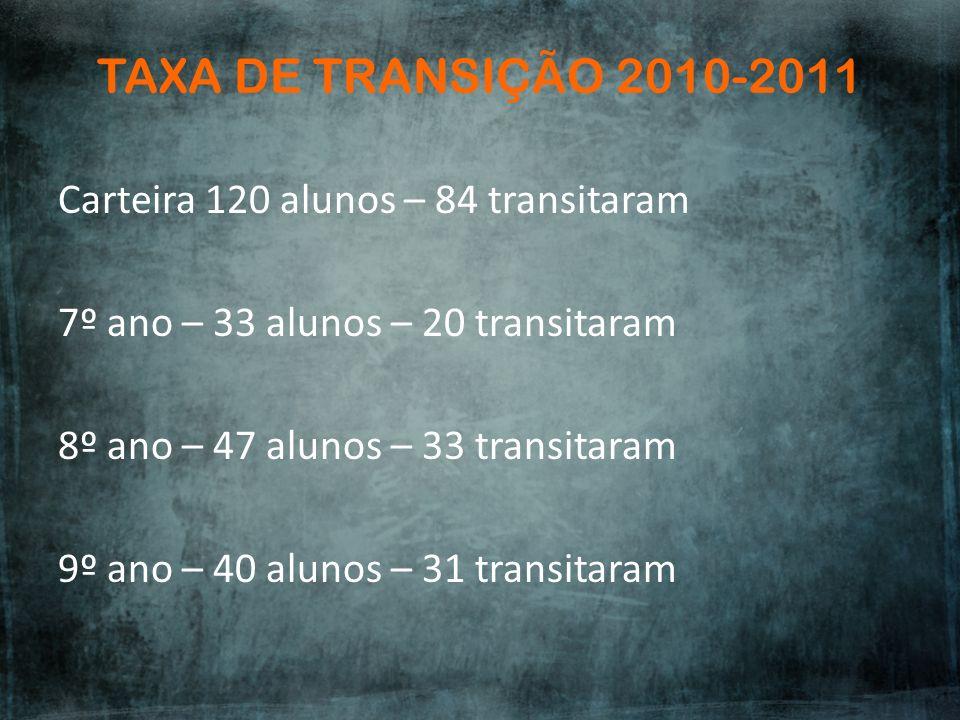 TAXA DE TRANSIÇÃO 2010-2011