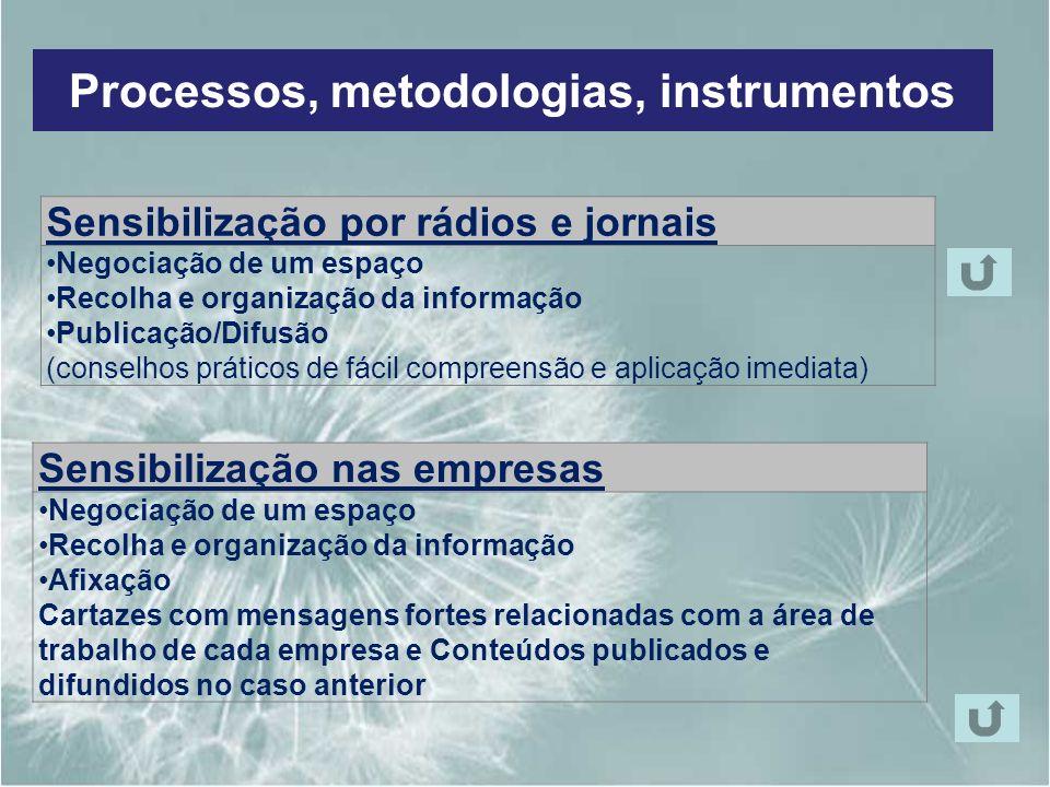 Processos, metodologias, instrumentos