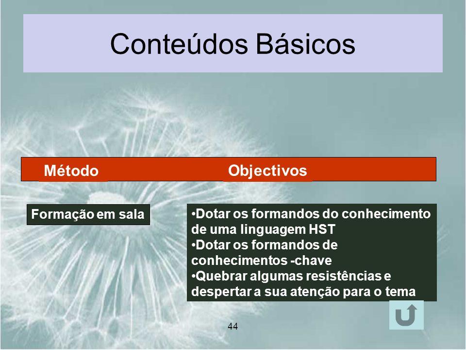 Conteúdos Básicos Método Objectivos Formação em sala