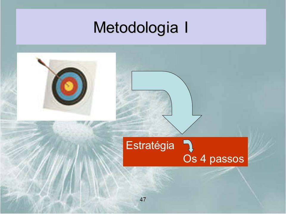 Metodologia I Estratégia Os 4 passos