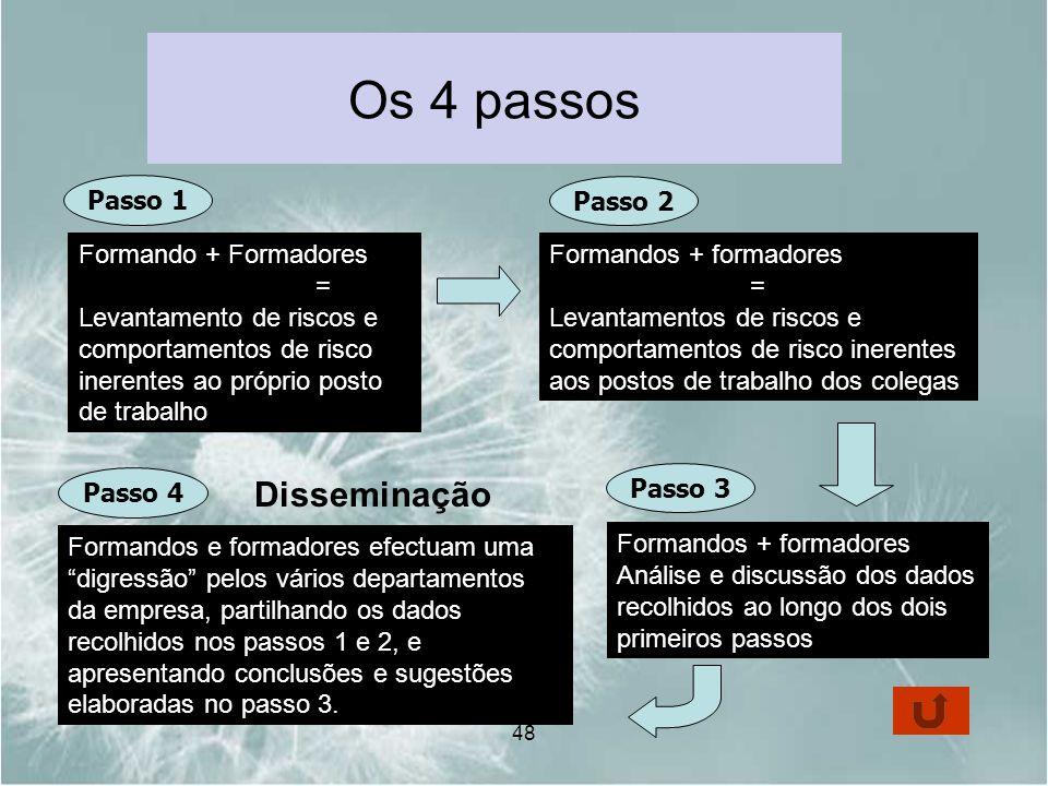 Os 4 passos Disseminação Passo 1 Passo 2 Formando + Formadores =