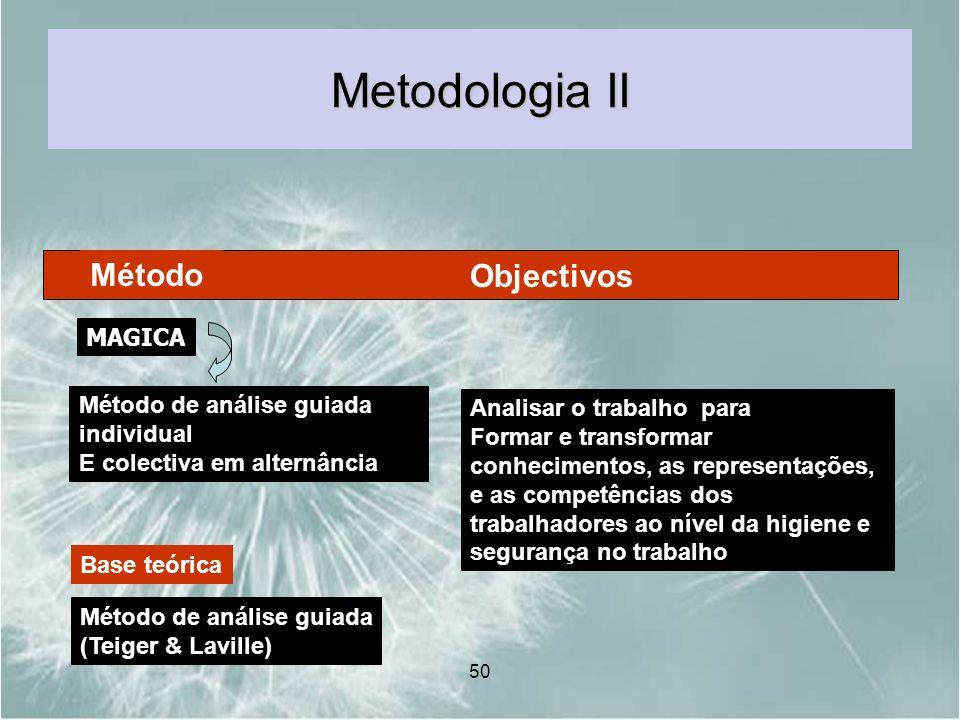 Metodologia II Método Objectivos MAGICA