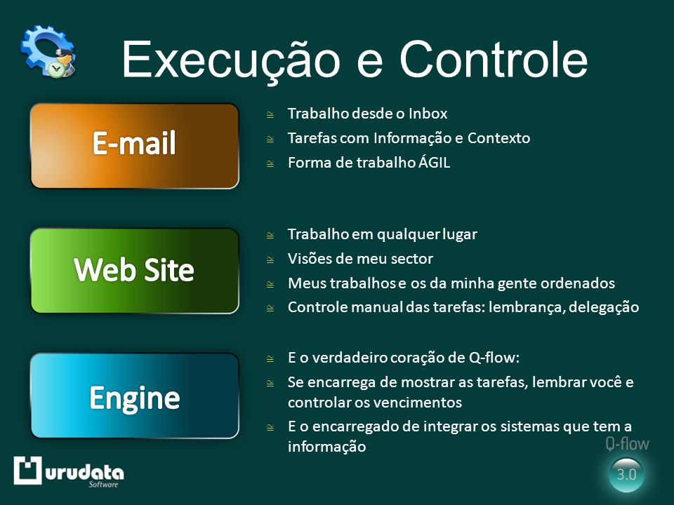 Execução e Controle E-mail Web Site Engine Trabalho desde o Inbox