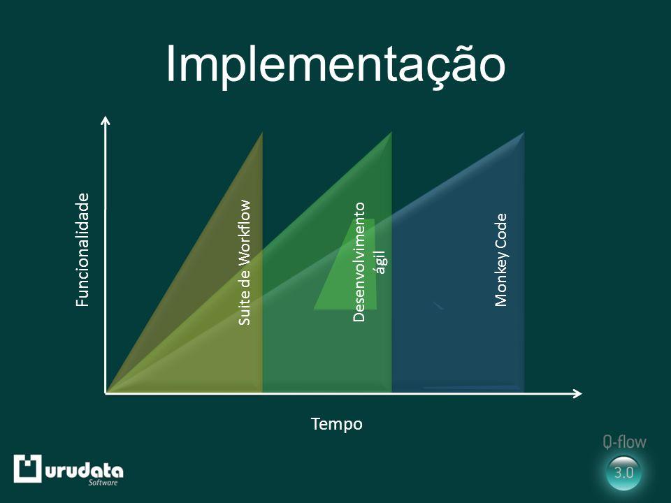 Implementação Funcionalidade Tempo Desenvolvimento ágil