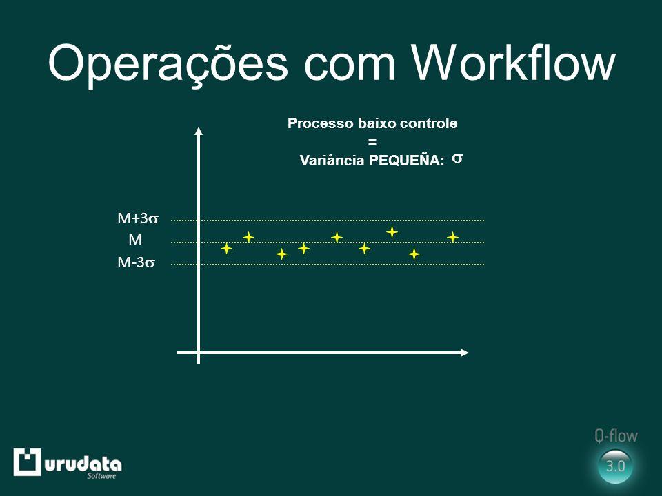 Operações com Workflow