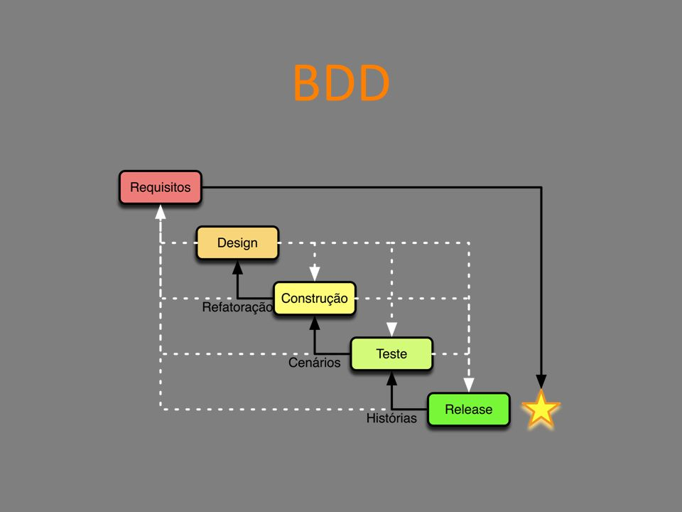BDD Feedback Outside-in