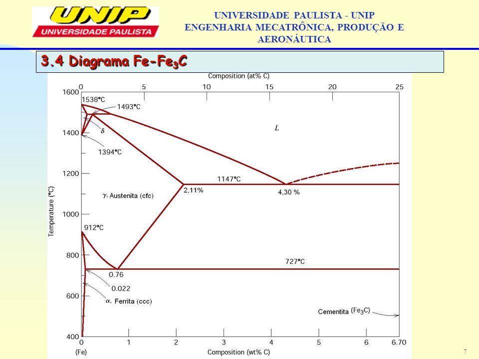 3.4 Diagrama Fe-Fe3C UNIVERSIDADE PAULISTA - UNIP