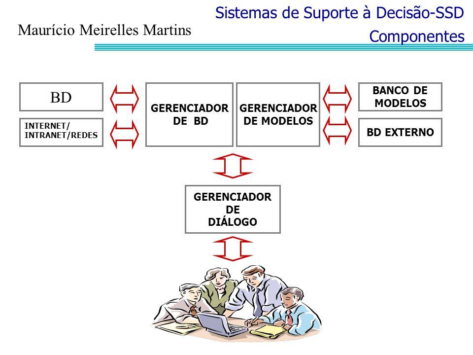 Sistemas de Suporte à Decisão-SSD Maurício Meirelles Martins