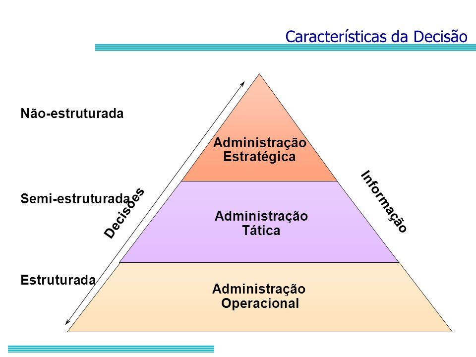 Características da Decisão