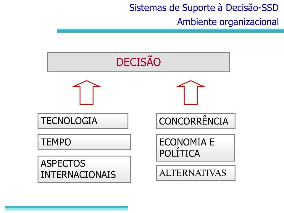 DECISÃO Sistemas de Suporte à Decisão-SSD Ambiente organizacional