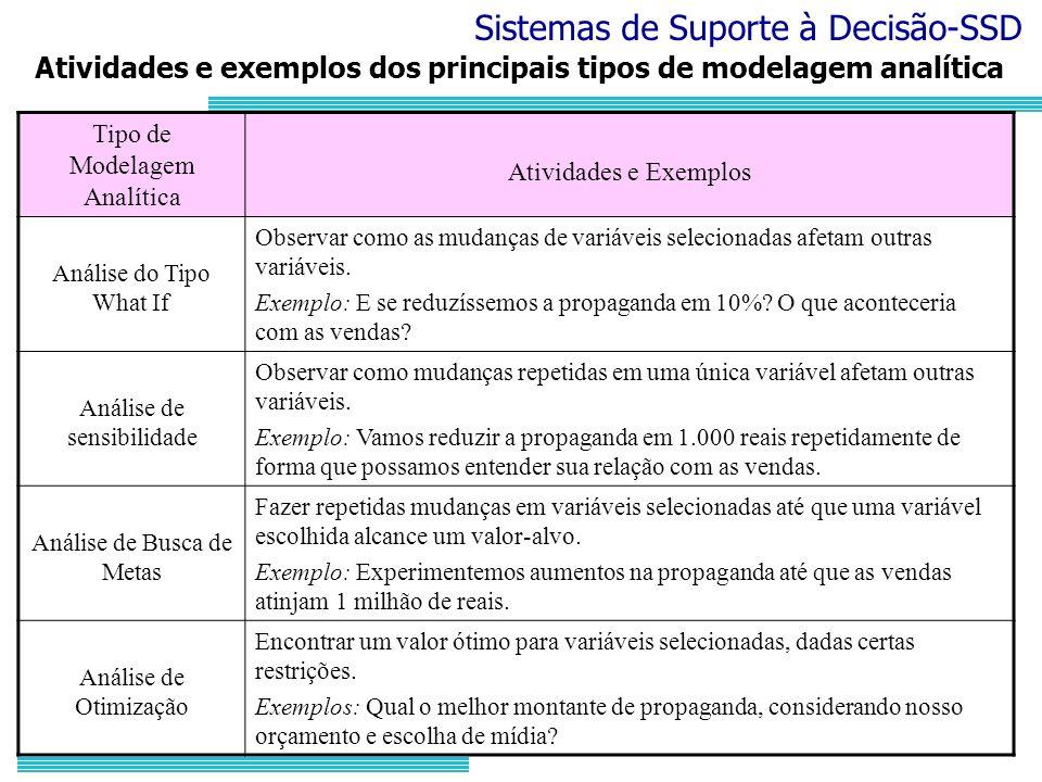 Atividades e exemplos dos principais tipos de modelagem analítica