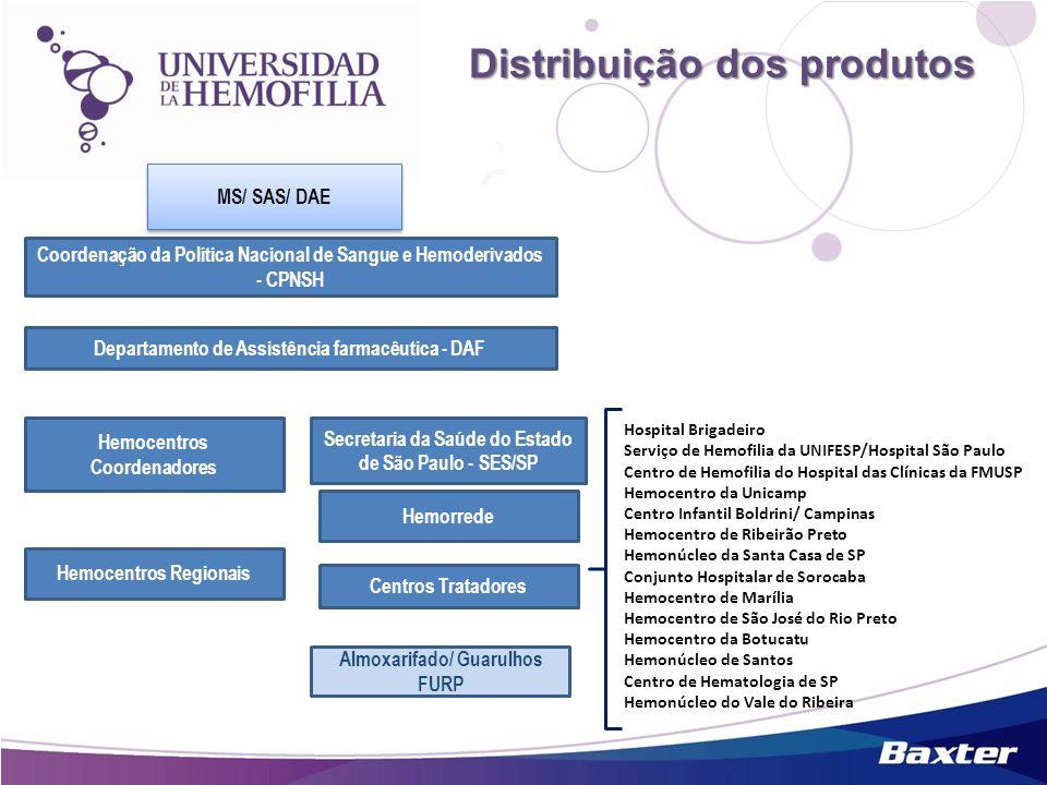 Distribuição dos produtos