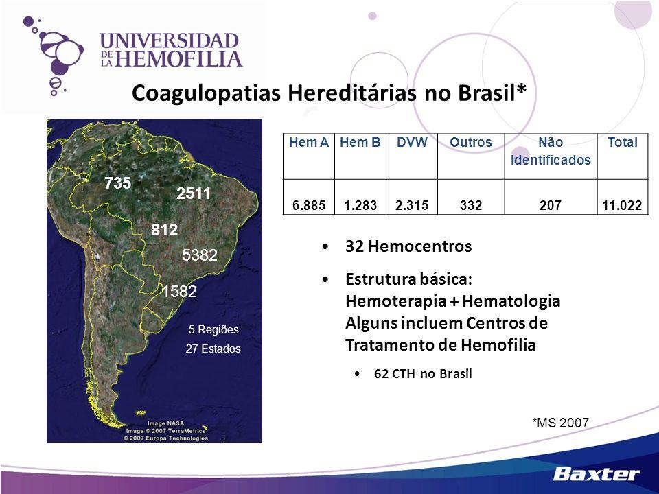 Coagulopatias Hereditárias no Brasil*