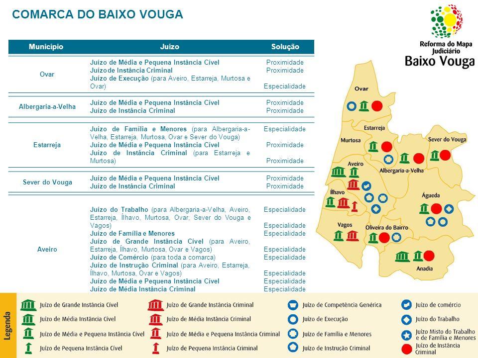 COMARCA DO BAIXO VOUGA Município Juízo Solução Ovar
