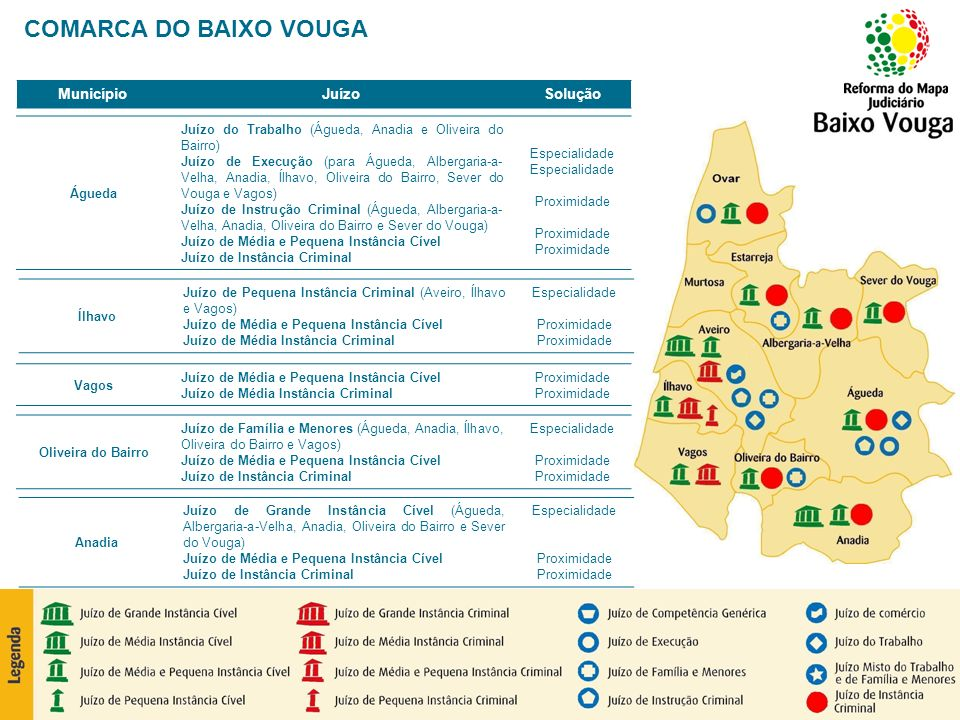 COMARCA DO BAIXO VOUGA Município Juízo Solução Águeda